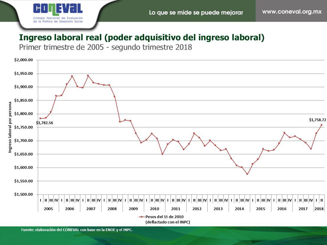 ITLP-IS_resultados_a_nivel_nacional