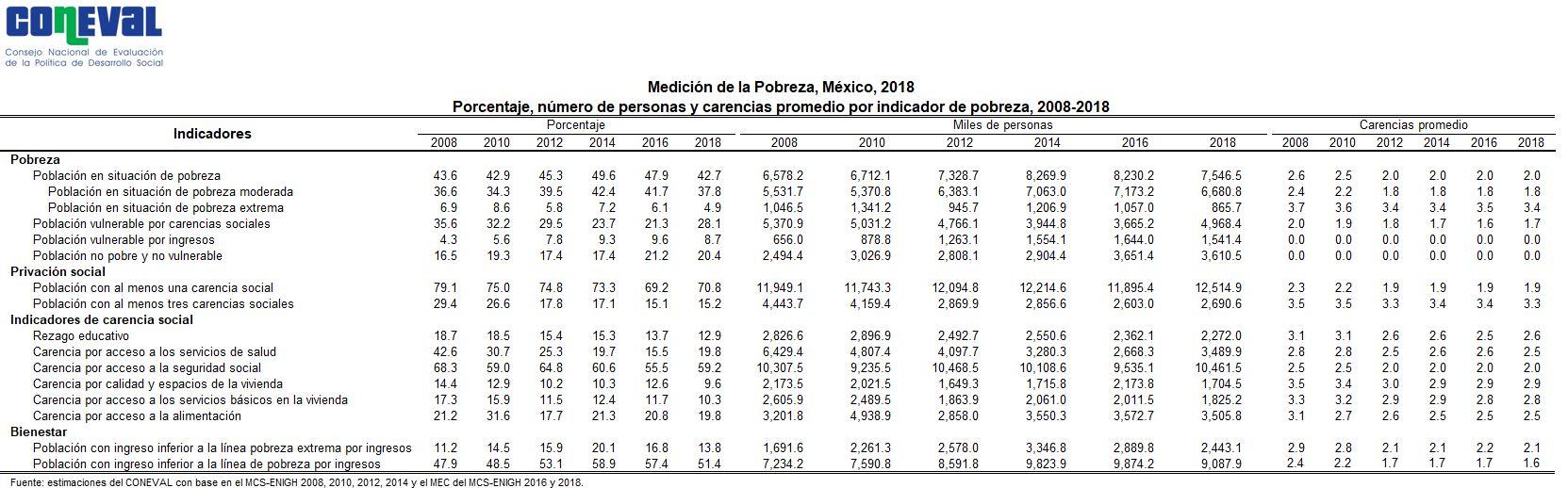 https://www.coneval.org.mx/coordinacion/entidades/PublishingImages/Pobreza-2018/Cuadro-1-Estado-de-Mexico.JPG